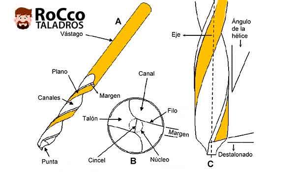 Partes-de-una-broca-metalica